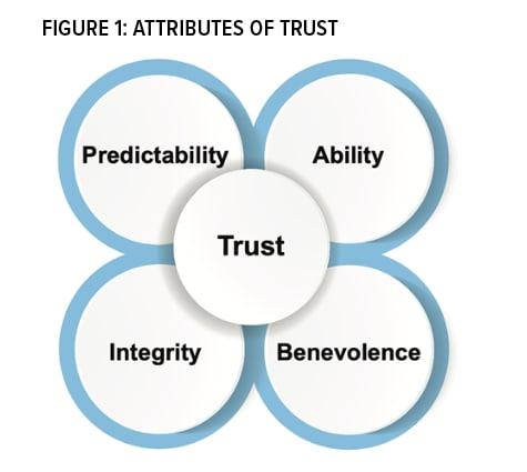 Figure 1, Attributes of Trust
