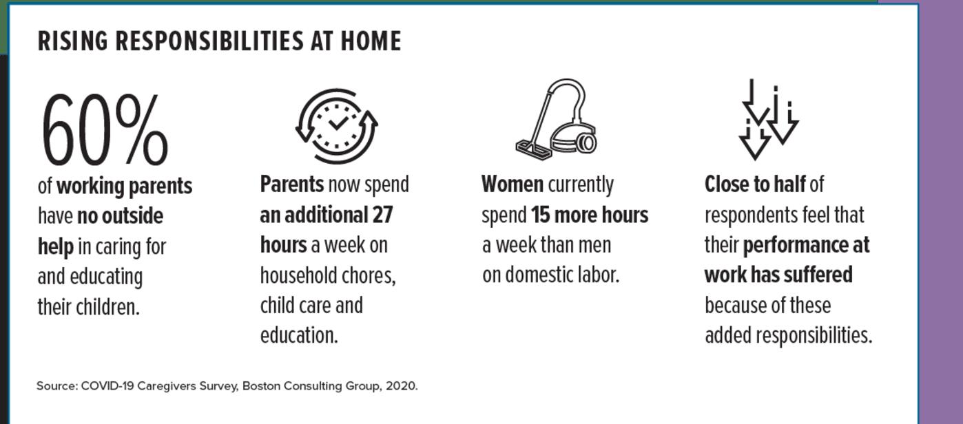 Rising Responsibilites at Home