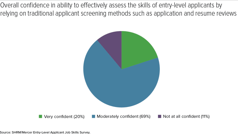 Most Recruiters Not Fully Confident in Applicant Screening Methods