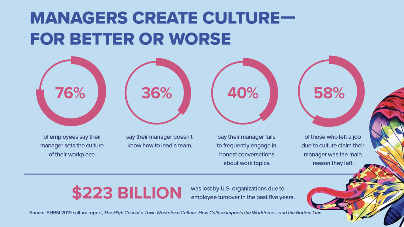 Managers Create Culture—For Better or Worse