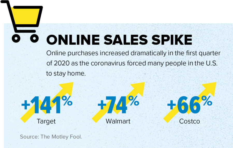 Online Sales Spike