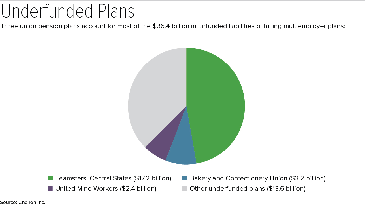 114 Multiemployer Pension Plans Projected to Fail Within 20 Years