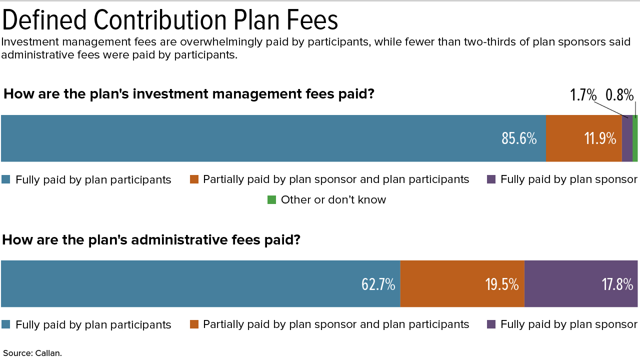 401 K Sponsors Focus On Benchmarking And Lowering Fees