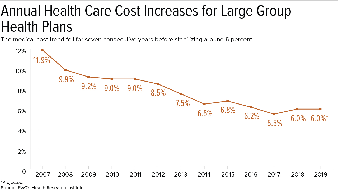 Employers' Health Care Cost Growth Has Plateaued