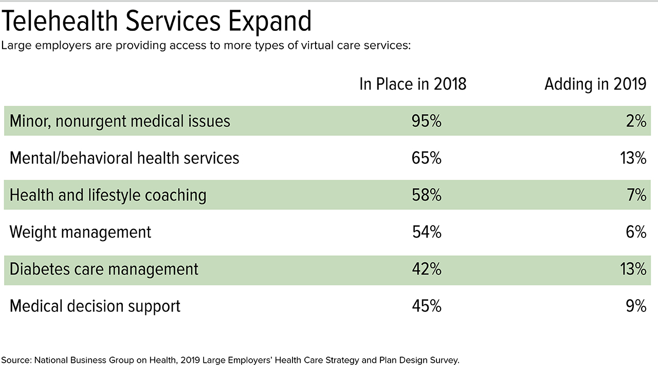 For 2019, Employers Adjust Health Benefits as Costs Near