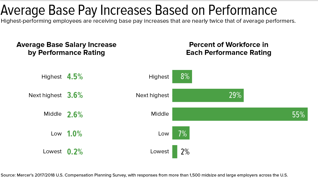2018 Pay Forecasts Flat Salary Increase Budgets Create