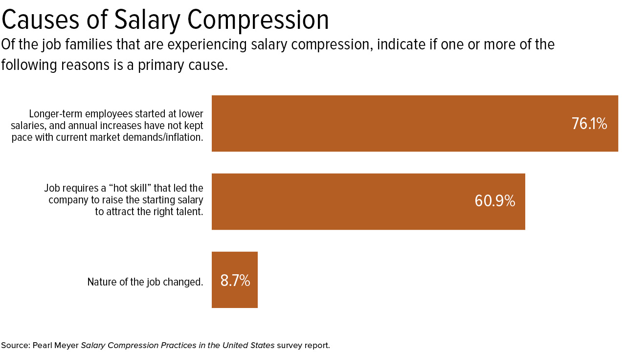 Address Pay Compression or Risk Employee Flight