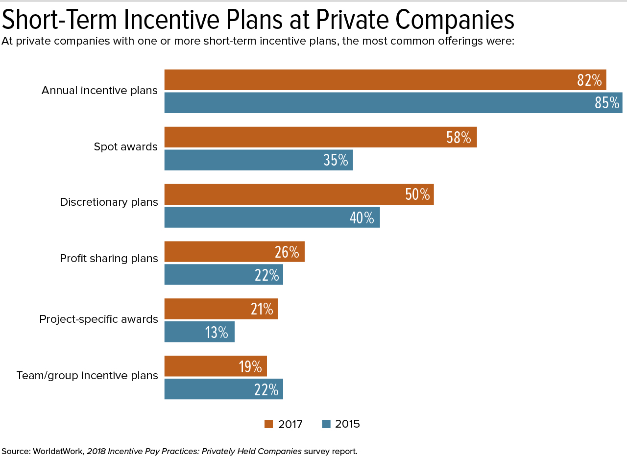 Short-Term Pay Incentives Offered to More Workers at Private and
